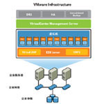 VMware VirtualCenter Foundation (Limited to 3 Nodes)  VC 基础版 其他软件/VMware